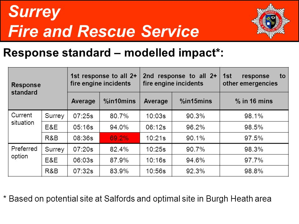 Response standard – modelled impact*: Surrey Fire and Rescue Service Response standard 1st response to all 2+ fire engine incidents 2nd response to all 2+ fire engine incidents 1st response to other emergencies Average%in10minsAverage%in15mins% in 16 mins Current situation Surrey 07:25s80.7%10:03s90.3%98.1% E&E 05:16s94.0%06:12s96.2%98.5% R&B 08:36s69.2%10:21s90.1%97.5% Preferred option Surrey07:20s82.4%10:25s90.7%98.3% E&E 06:03s87.9%10:16s94.6%97.7% R&B 07:32s83.9%10:56s92.3%98.8% * Based on potential site at Salfords and optimal site in Burgh Heath area