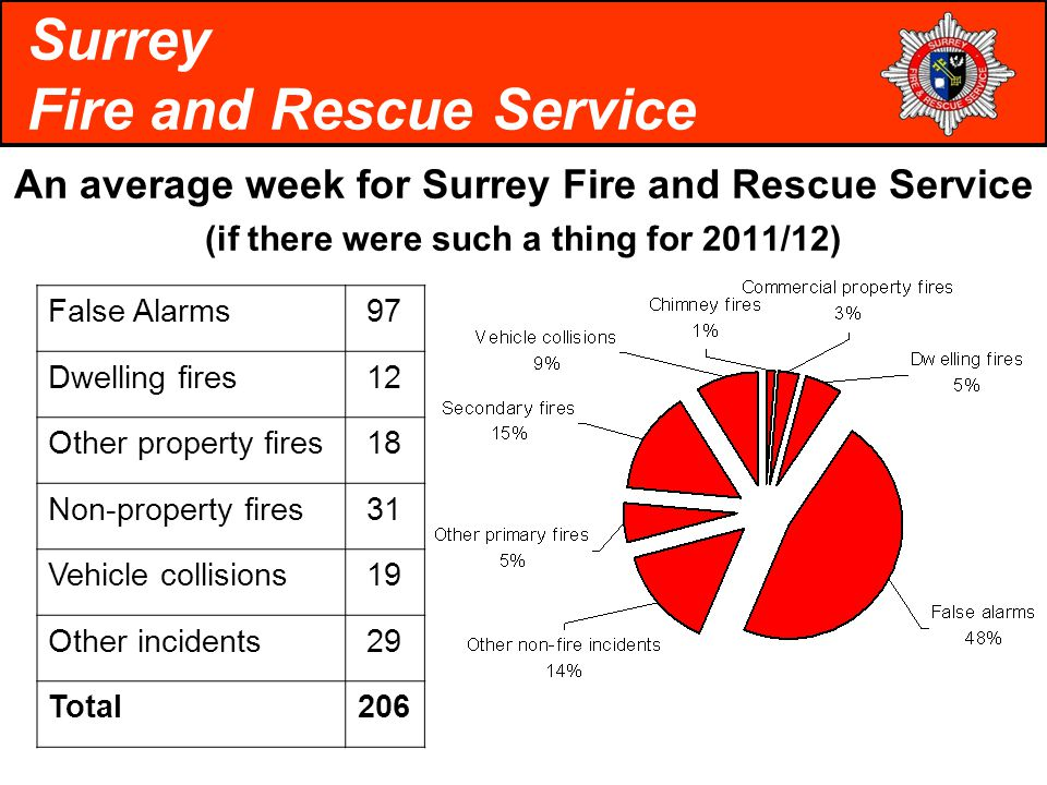 An average week for Surrey Fire and Rescue Service (if there were such a thing for 2011/12) Surrey Fire and Rescue Service False Alarms97 Dwelling fires12 Other property fires18 Non-property fires31 Vehicle collisions19 Other incidents29 Total206