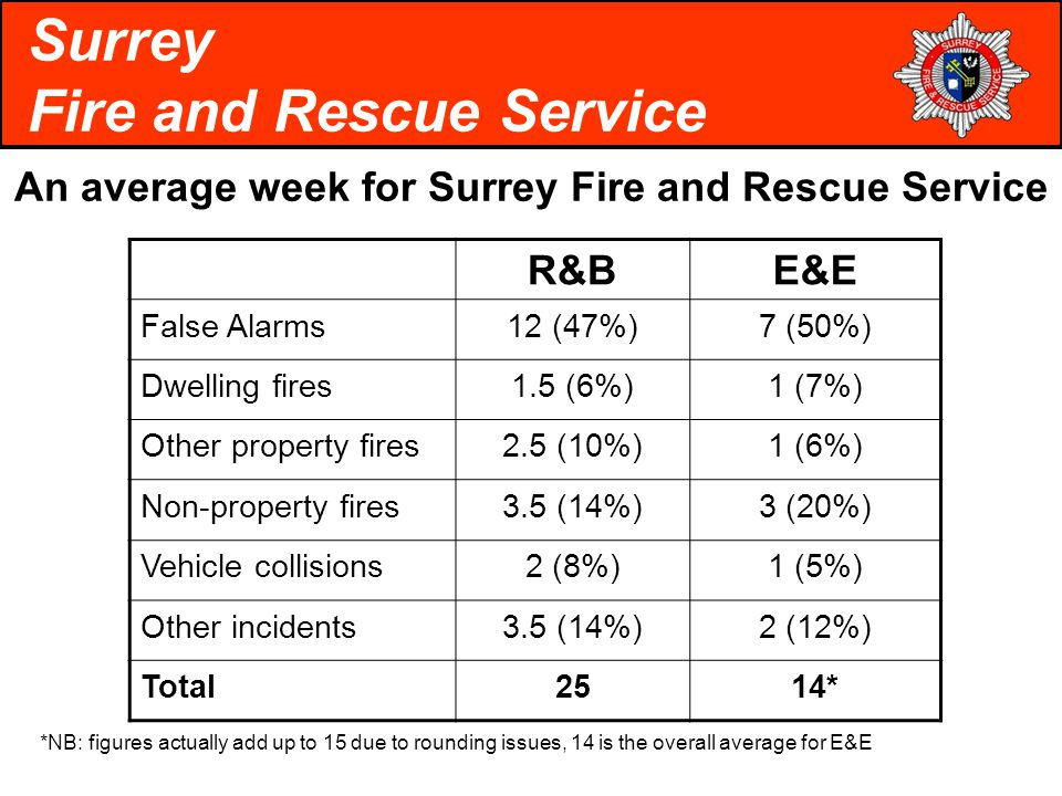 An average week for Surrey Fire and Rescue Service Surrey Fire and Rescue Service R&BE&E False Alarms12 (47%)7 (50%) Dwelling fires1.5 (6%)1 (7%) Other property fires2.5 (10%)1 (6%) Non-property fires3.5 (14%)3 (20%) Vehicle collisions2 (8%)1 (5%) Other incidents3.5 (14%)2 (12%) Total2514* *NB: figures actually add up to 15 due to rounding issues, 14 is the overall average for E&E