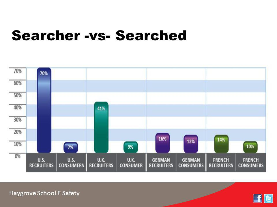 Haygrove School E Safety Searcher -vs- Searched