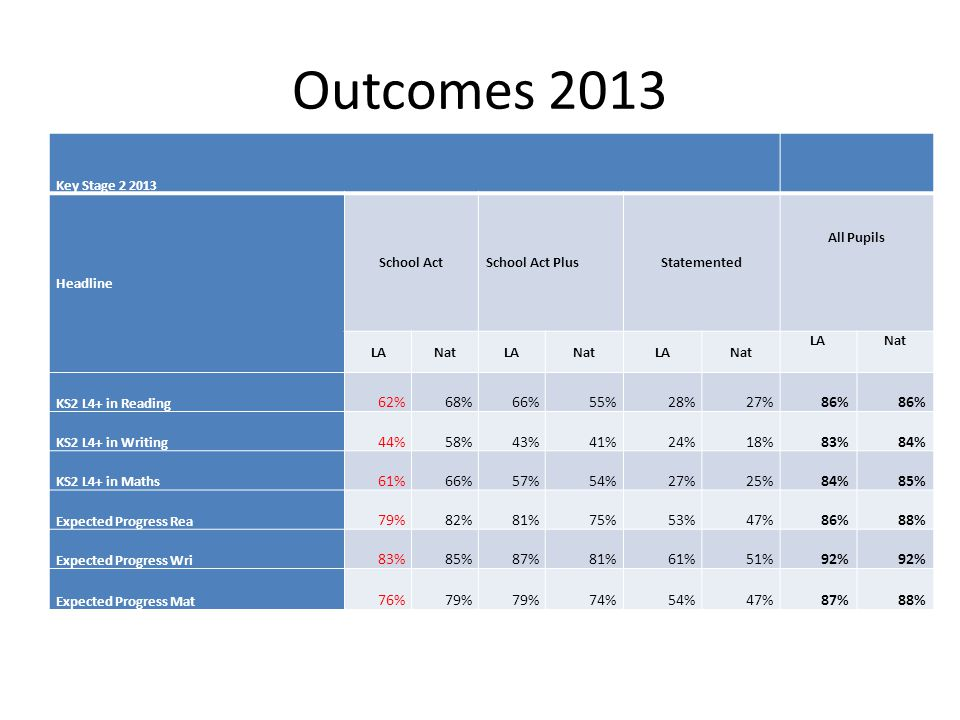 Outcomes 2013 Key Stage 2 2013 Headline School ActSchool Act PlusStatemented All Pupils LANatLANatLANat LANat KS2 L4+ in Reading 62%68%66%55%28%27%86% KS2 L4+ in Writing 44%58%43%41%24%18%83%84% KS2 L4+ in Maths 61%66%57%54%27%25%84%85% Expected Progress Rea 79%82%81%75%53%47%86%88% Expected Progress Wri 83%85%87%81%61%51%92% Expected Progress Mat 76%79% 74%54%47%87%88%