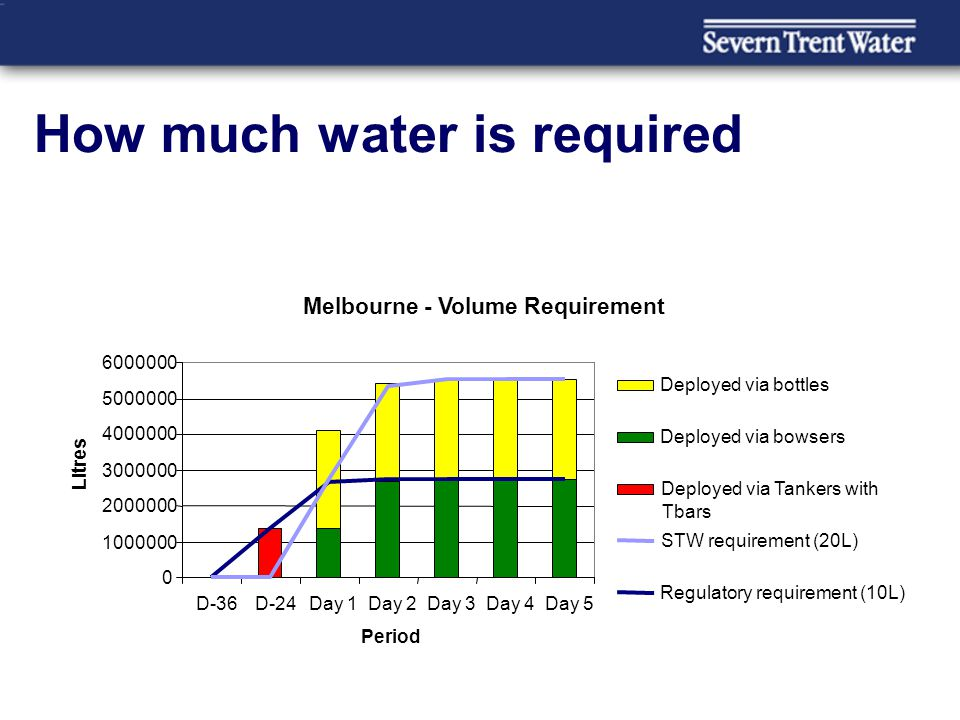 How much water is required Melbourne - Volume Requirement 0 1000000 2000000 3000000 4000000 5000000 6000000 D-36D-24Day 1Day 2Day 3Day 4Day 5 Period L