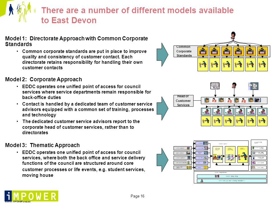 Page 16 There are a number of different models available to East Devon Model 1: Directorate Approach with Common Corporate Standards Common corporate standards are put in place to improve quality and consistency of customer contact.