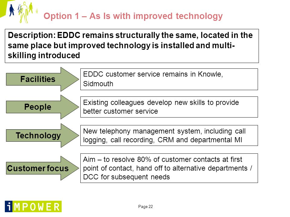 Page 22 Option 1 – As Is with improved technology Description: EDDC remains structurally the same, located in the same place but improved technology is installed and multi- skilling introduced Facilities People Technology Customer focus EDDC customer service remains in Knowle, Sidmouth New telephony management system, including call logging, call recording, CRM and departmental MI Existing colleagues develop new skills to provide better customer service Aim – to resolve 80% of customer contacts at first point of contact, hand off to alternative departments / DCC for subsequent needs