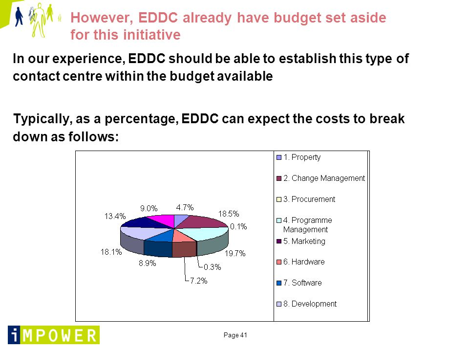 Page 41 However, EDDC already have budget set aside for this initiative In our experience, EDDC should be able to establish this type of contact centre within the budget available Typically, as a percentage, EDDC can expect the costs to break down as follows: