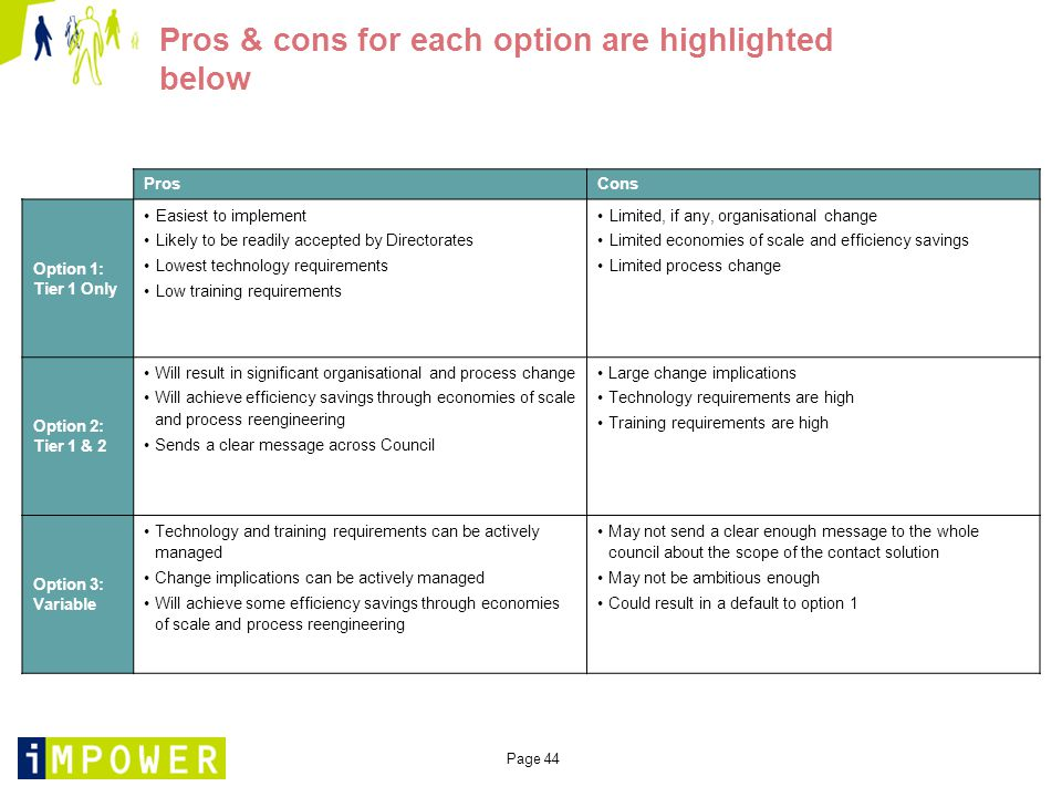 Page 44 Pros & cons for each option are highlighted below ProsCons Option 1: Tier 1 Only Easiest to implement Likely to be readily accepted by Directorates Lowest technology requirements Low training requirements Limited, if any, organisational change Limited economies of scale and efficiency savings Limited process change Option 2: Tier 1 & 2 Will result in significant organisational and process change Will achieve efficiency savings through economies of scale and process reengineering Sends a clear message across Council Large change implications Technology requirements are high Training requirements are high Option 3: Variable Technology and training requirements can be actively managed Change implications can be actively managed Will achieve some efficiency savings through economies of scale and process reengineering May not send a clear enough message to the whole council about the scope of the contact solution May not be ambitious enough Could result in a default to option 1