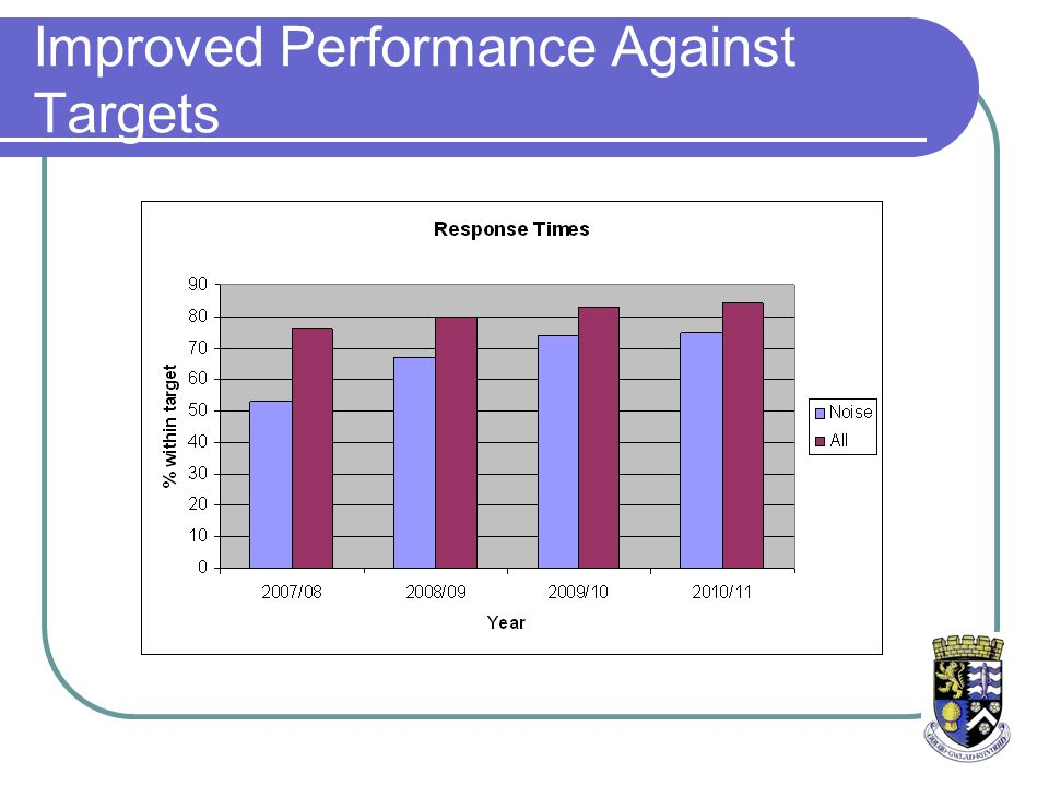 Improved Performance Against Targets