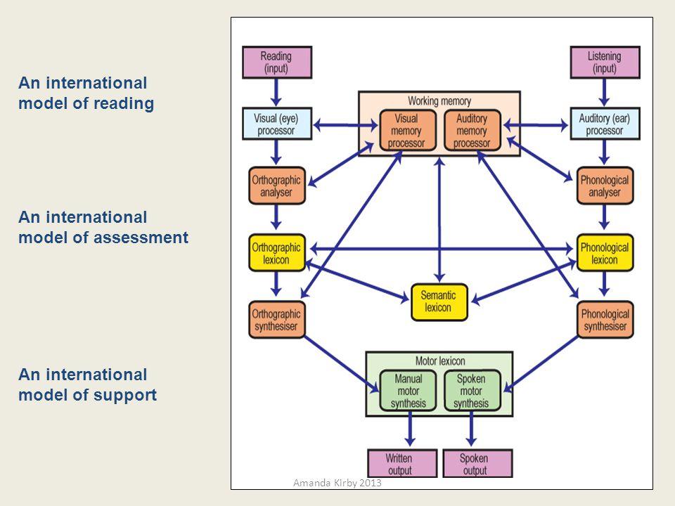 10 An international model of reading An international model of assessment An international model of support Amanda Kirby 2013