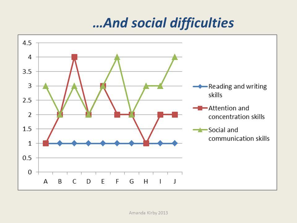 Amanda Kirby 2013 …And social difficulties