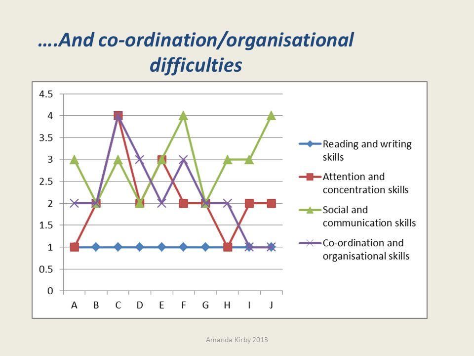 Amanda Kirby 2013 ….And co-ordination/organisational difficulties