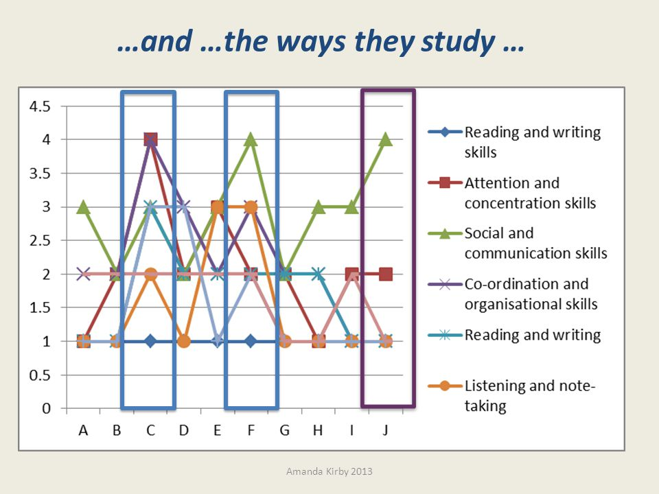 Amanda Kirby 2013 …and …the ways they study …