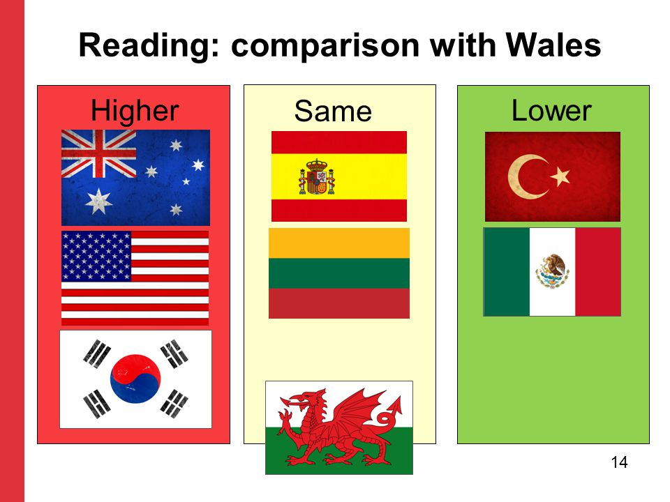 Higher Reading: comparison with Wales Same Lower 14