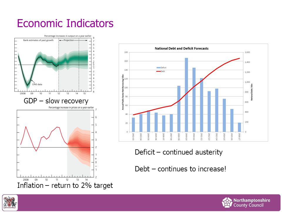 Economic Indicators GDP – slow recovery Inflation – return to 2% target Deficit – continued austerity Debt – continues to increase!