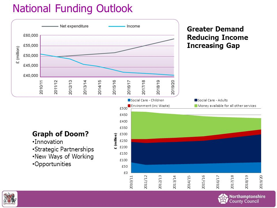 National Funding Outlook Graph of Doom.
