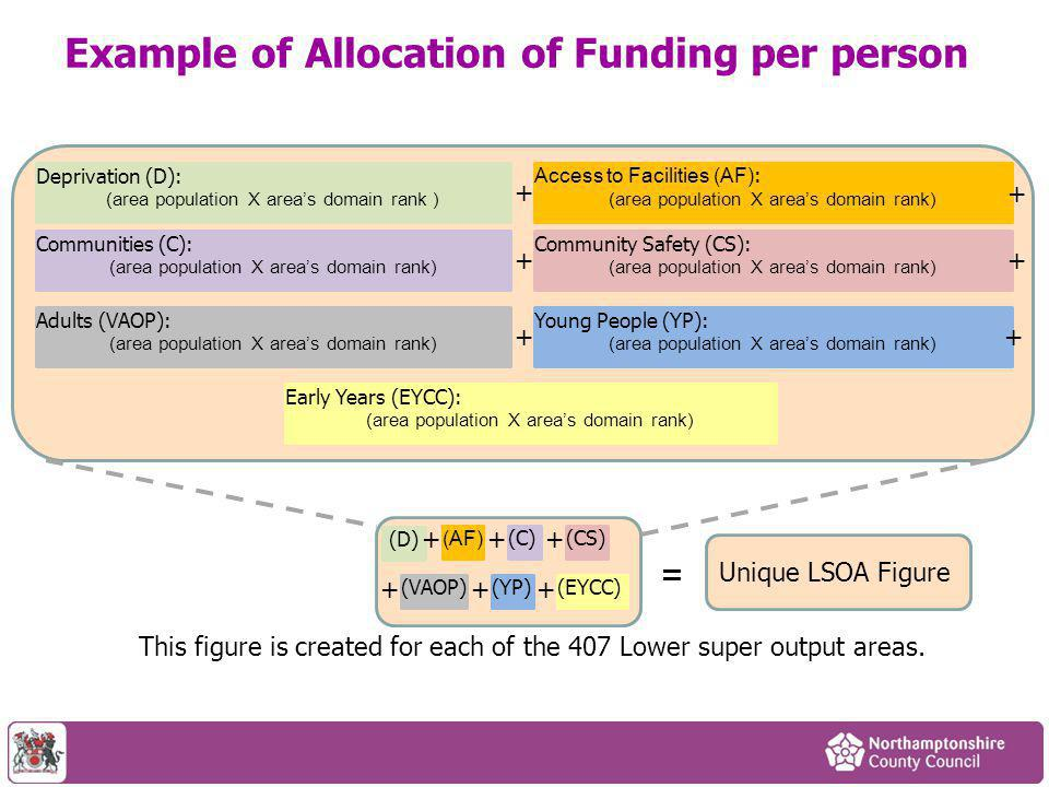 Example of Allocation of Funding per person Deprivation (D): (area population X area's domain rank ) Access to Facilities (AF) : (area population X area's domain rank) Communities (C): (area population X area's domain rank) Adults (VAOP): (area population X area's domain rank) Community Safety (CS): (area population X area's domain rank) Young People (YP): (area population X area's domain rank) Early Years (EYCC): (area population X area's domain rank) + + ++ ++ (D) (AF) (C) (VAOP) (CS) (YP)(EYCC) ++ + + ++ This figure is created for each of the 407 Lower super output areas.