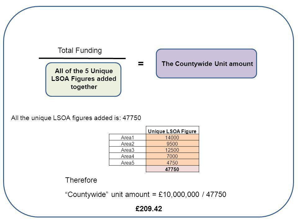 All of the 5 Unique LSOA Figures added together Total Funding The Countywide Unit amount = Unique LSOA Figure Area114000 Area29500 Area312500 Area47000 Area54750 47750 All the unique LSOA figures added is: 47750 Therefore Countywide unit amount = £10,000,000 / 47750 £209.42