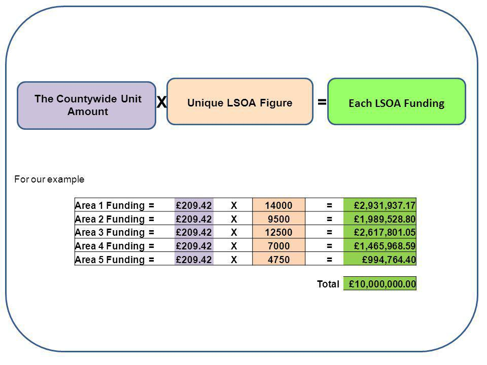 The Countywide Unit Amount Unique LSOA Figure X Each LSOA Funding = For our example Area 1 Funding =£209.42 X 14000 =£2,931,937.17 Area 2 Funding =£209.42 X 9500 =£1,989,528.80 Area 3 Funding =£209.42 X 12500 =£2,617,801.05 Area 4 Funding =£209.42 X 7000 =£1,465,968.59 Area 5 Funding =£209.42 X 4750 =£994,764.40 Total£10,000,000.00