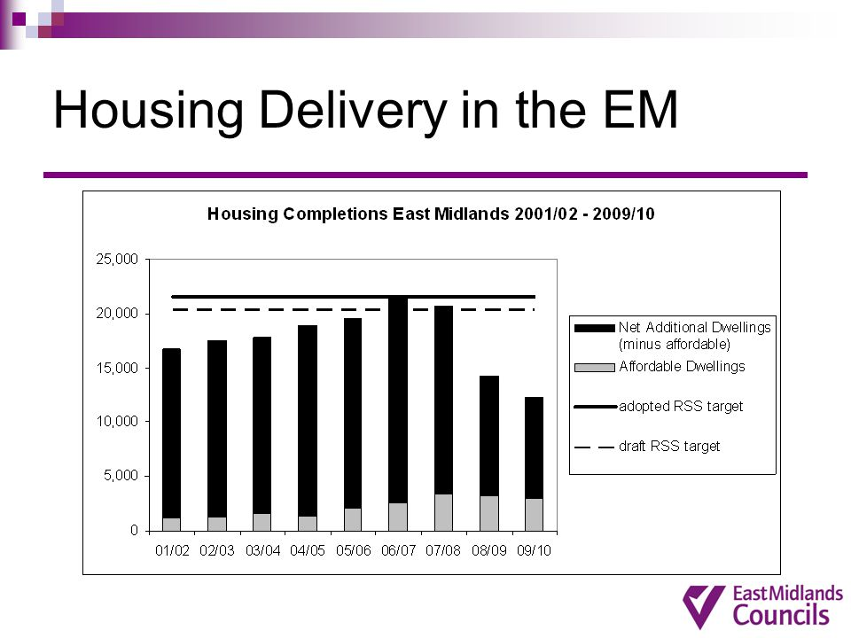 Housing Delivery in the EM