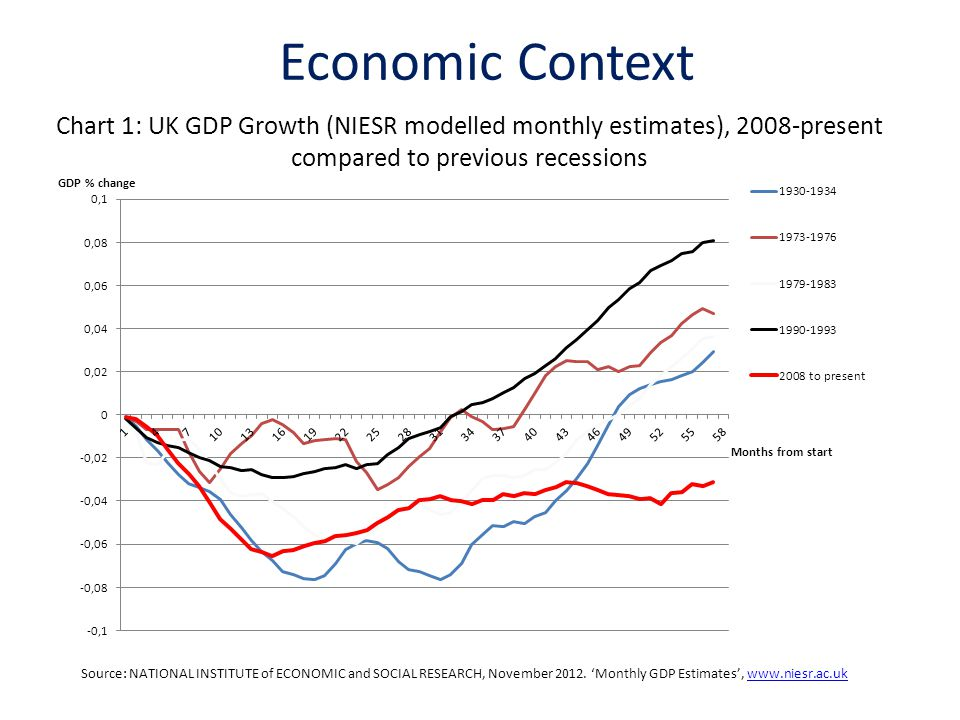 Chart 1: UK GDP Growth (NIESR modelled monthly estimates), 2008-present compared to previous recessions Source: NATIONAL INSTITUTE of ECONOMIC and SOC