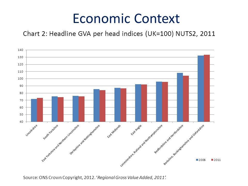 Chart 2: Headline GVA per head indices (UK=100) NUTS2, 2011 Economic Context Source: ONS Crown Copyright, 2012. 'Regional Gross Value Added, 2011'.