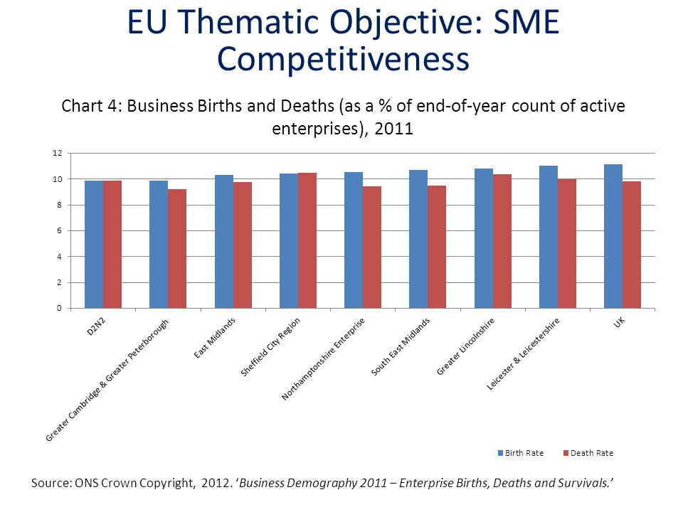 Chart 4: Business Births and Deaths (as a % of end-of-year count of active enterprises), 2011 Source: ONS Crown Copyright, 2012. 'Business Demography
