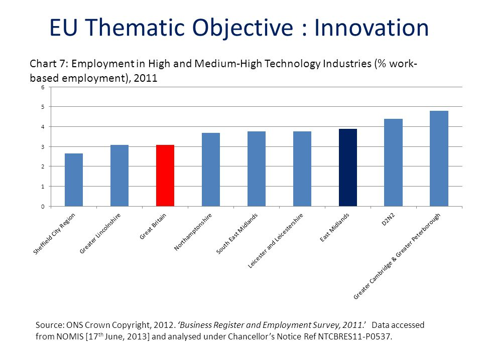 EU Thematic Objective : Innovation Chart 7: Employment in High and Medium-High Technology Industries (% work- based employment), 2011 Source: ONS Crow