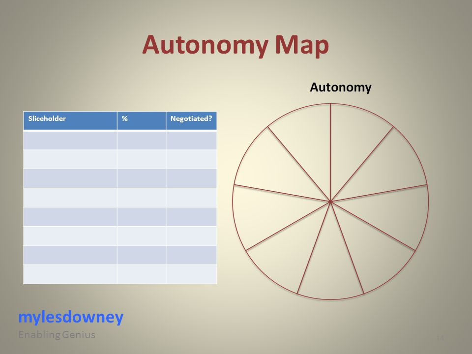 Autonomy Map Sliceholder%Negotiated? mylesdowney Enabling Genius 14