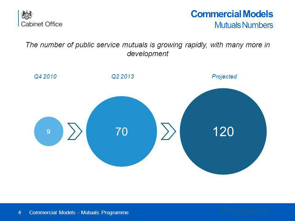 4 Commercial Models Mutuals Numbers The number of public service mutuals is growing rapidly, with many more in development Commercial Models - Mutuals