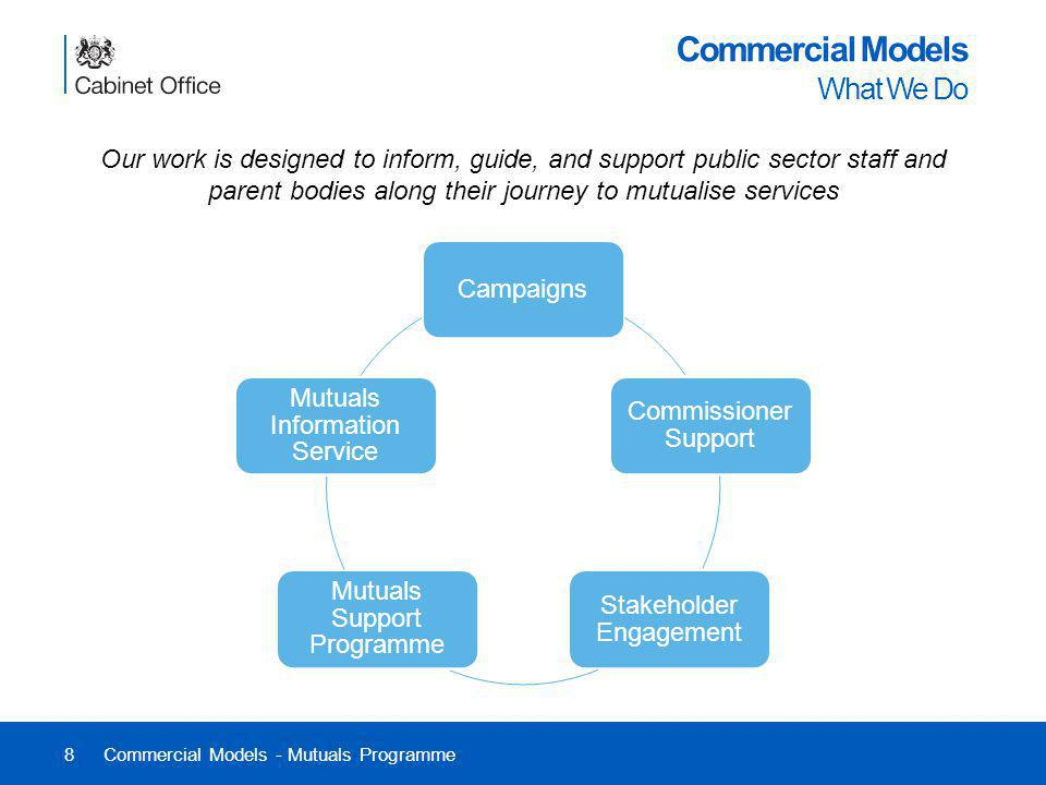8 Commercial Models What We Do Commercial Models - Mutuals Programme Our work is designed to inform, guide, and support public sector staff and parent