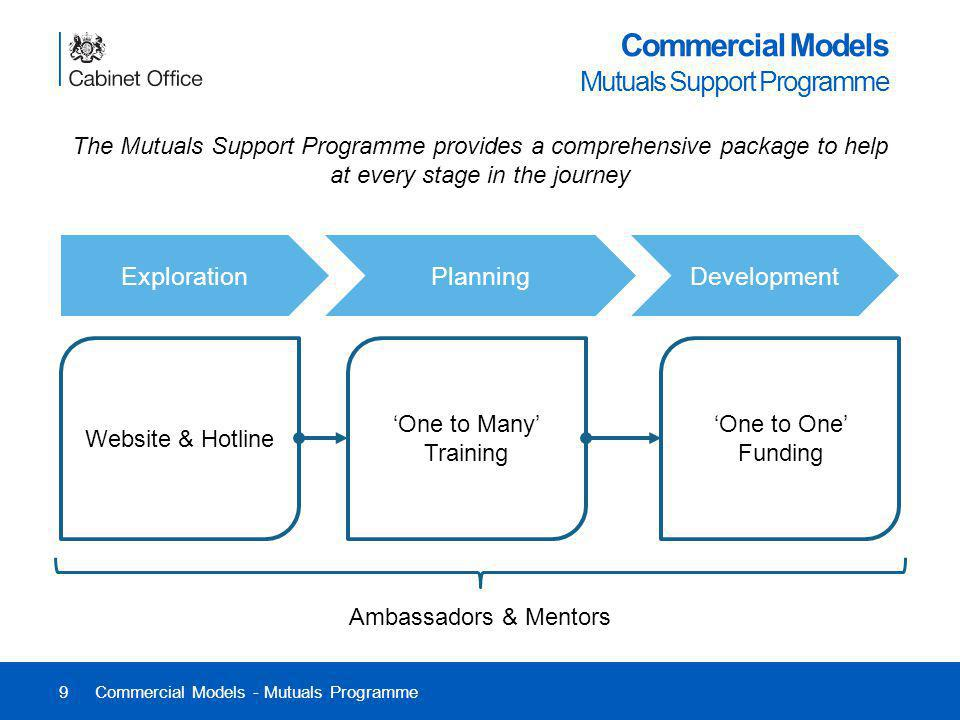 9 Commercial Models Mutuals Support Programme Commercial Models - Mutuals Programme The Mutuals Support Programme provides a comprehensive package to