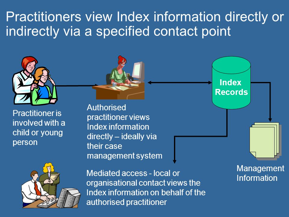 Practitioners view Index information directly or indirectly via a specified contact point Authorised practitioner views Index information directly – i