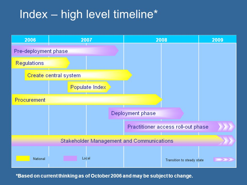 Index – high level timeline* *Based on current thinking as of October 2006 and may be subject to change.