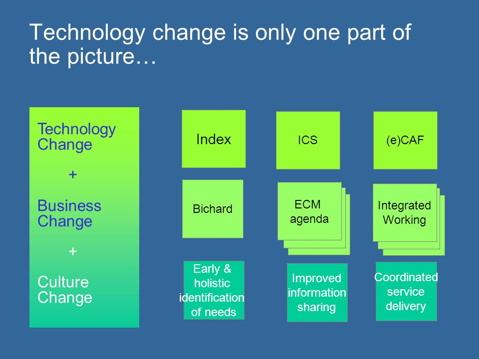 Technology change is only one part of the picture… ICS Index (e)CAF Technology Change + Business Change + Culture Change Bichard Integrated Working EC