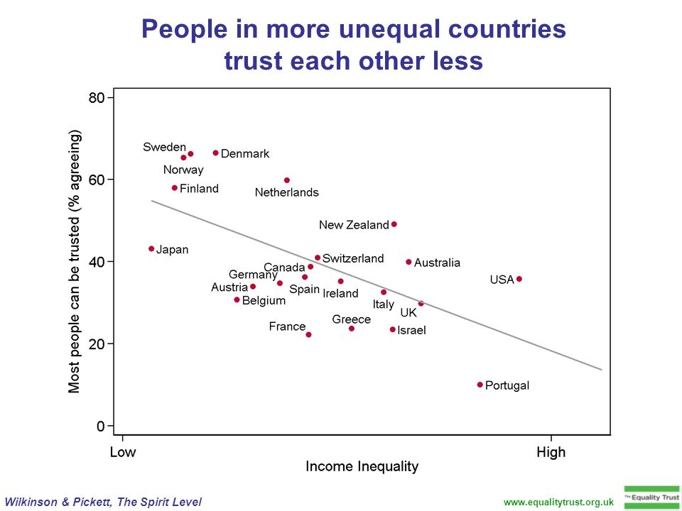 Wilkinson & Pickett, The Spirit Level www.equalitytrust.org.uk People in more unequal countries trust each other less