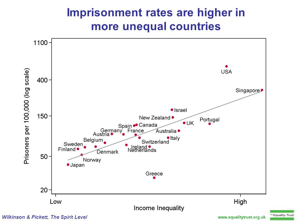 www.equalitytrust.org.uk Wilkinson & Pickett, The Spirit Level Imprisonment rates are higher in more unequal countries