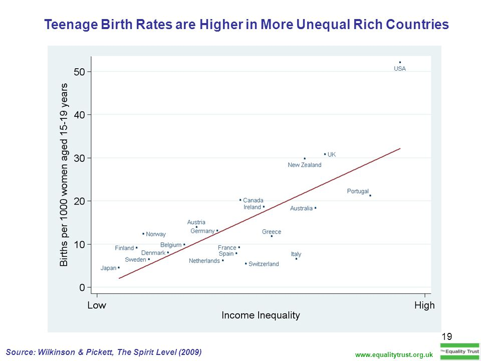 19 Teenage Birth Rates are Higher in More Unequal Rich Countries Source: Wilkinson & Pickett, The Spirit Level (2009) www.equalitytrust.org.uk