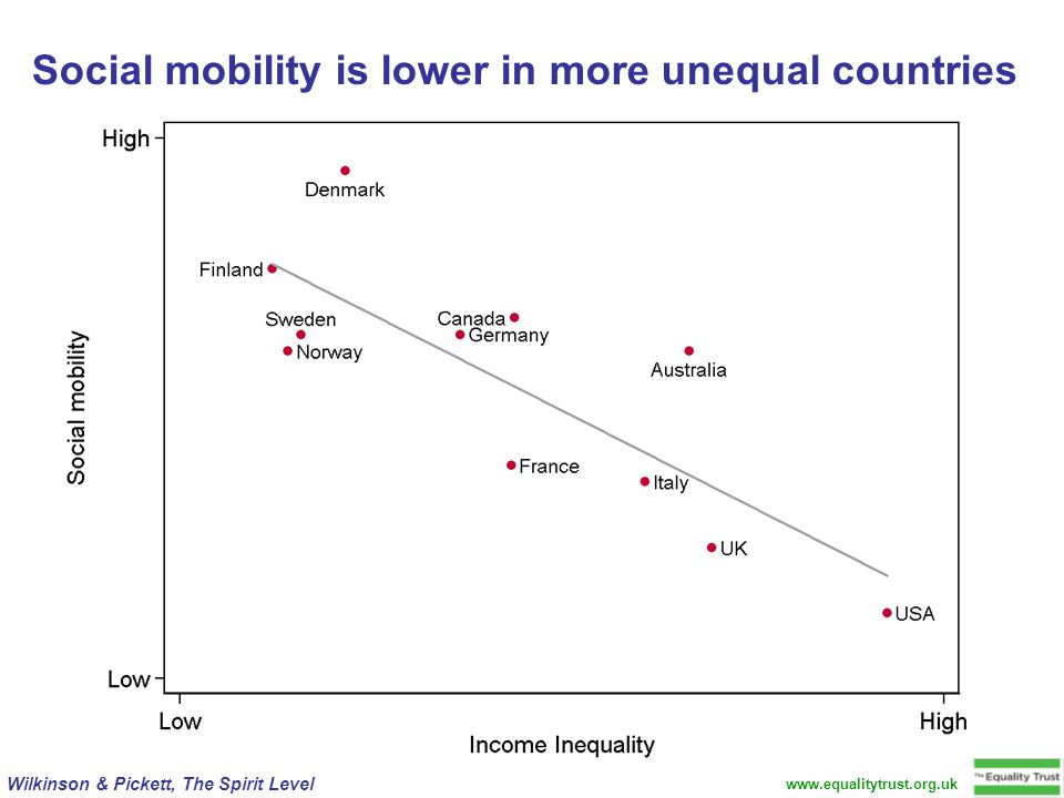 www.equalitytrust.org.uk Wilkinson & Pickett, The Spirit Level Social mobility is lower in more unequal countries