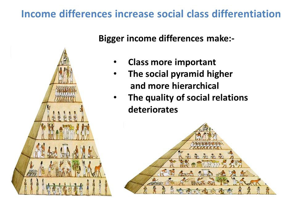 Income differences increase social class differentiation Bigger income differences make:- Class more important The social pyramid higher and more hierarchical The quality of social relations deteriorates