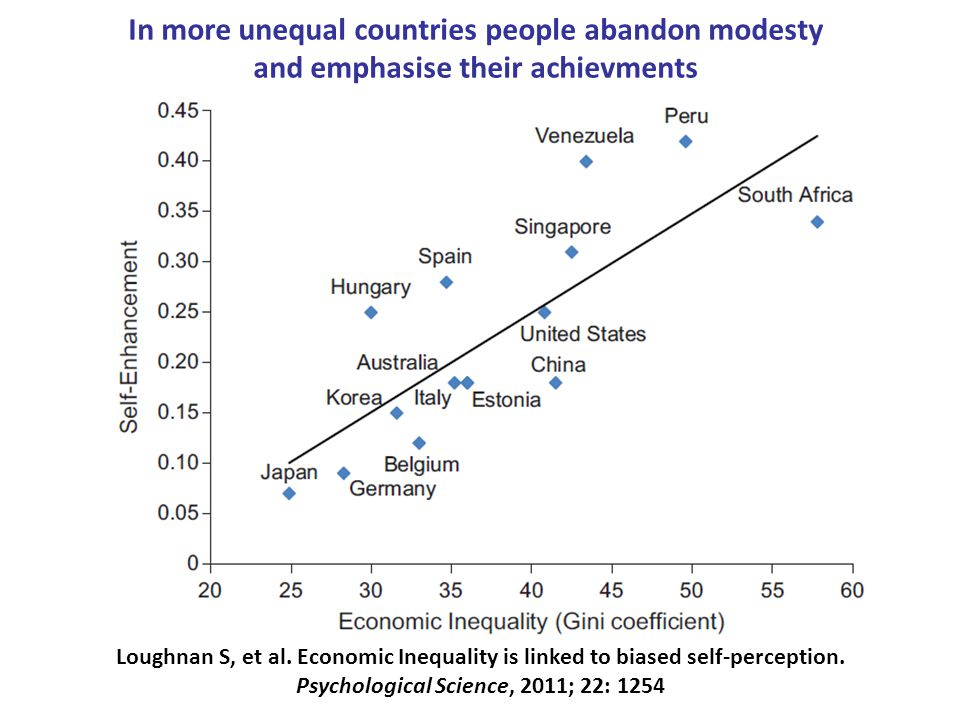 Loughnan S, et al. Economic Inequality is linked to biased self-perception.