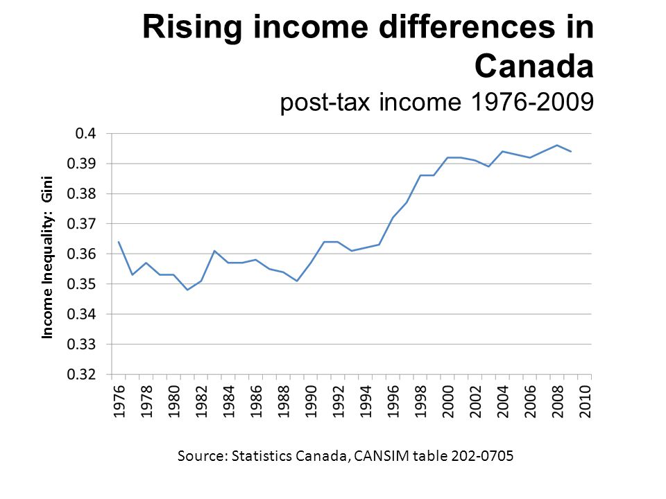 Rising income differences in Canada post-tax income 1976-2009 Source: Statistics Canada, CANSIM table 202-0705 Income Inequality: Gini