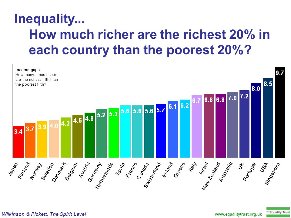 Income gaps How many times richer are the richest fifth than the poorest fifth.