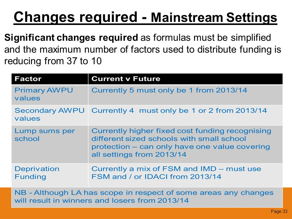 Changes required - Mainstream Settings Significant changes required as formulas must be simplified and the maximum number of factors used to distribut