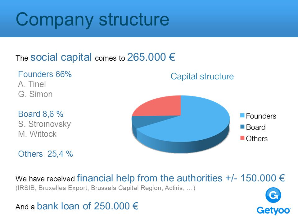 Company structure The social capital comes to 265.000 € Founders 66% A.