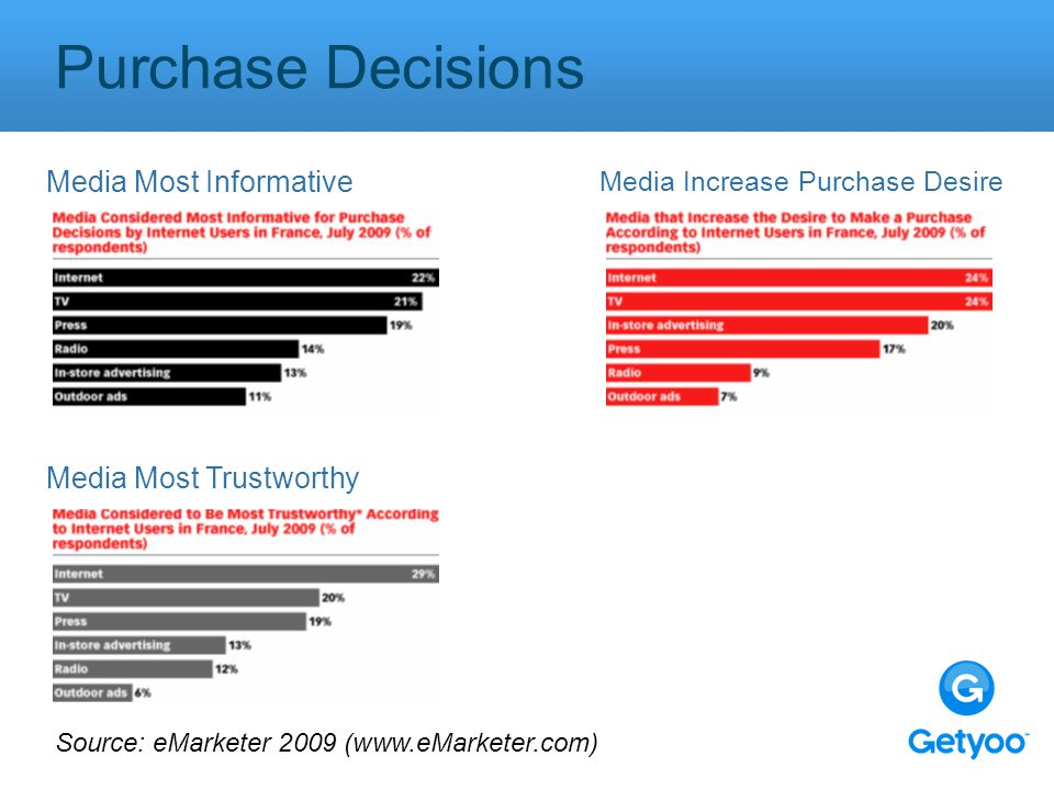 Purchase Decisions Media Most Informative Media Increase Purchase Desire Source: eMarketer 2009 (www.eMarketer.com) Media Most Trustworthy