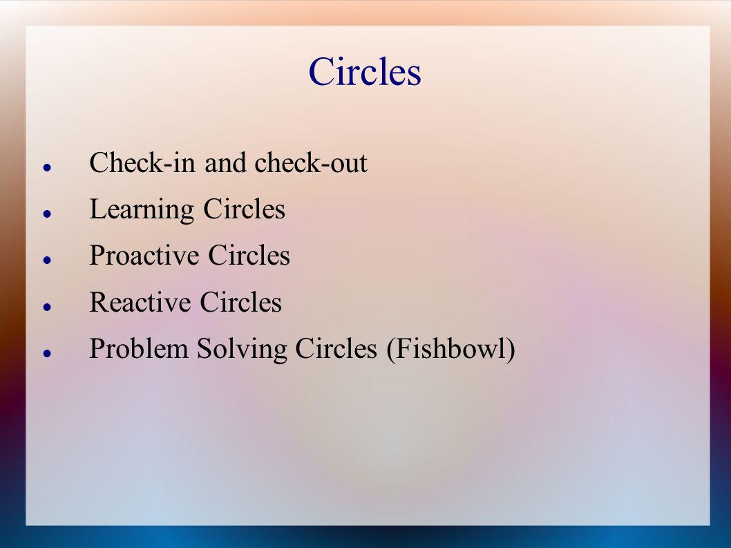 Circles Check-in and check-out Learning Circles Proactive Circles Reactive Circles Problem Solving Circles (Fishbowl)