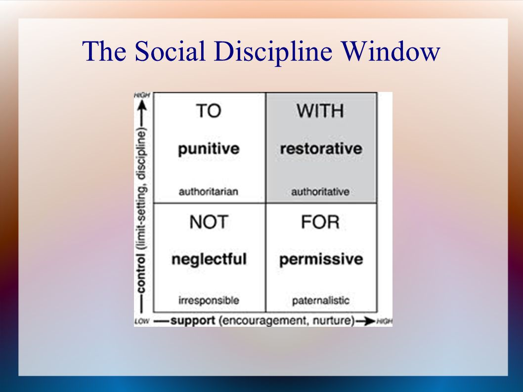 The Social Discipline Window