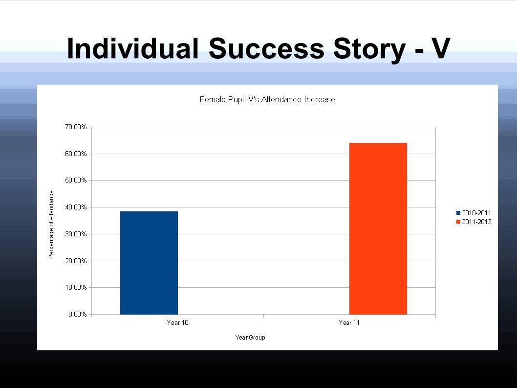 Individual Success Story - V