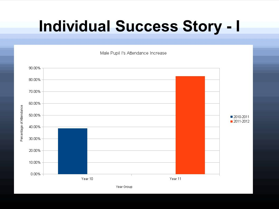 Individual Success Story - I