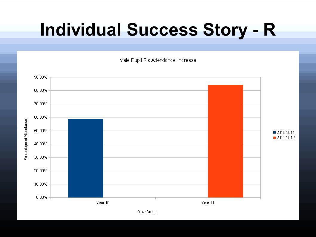 Individual Success Story - R
