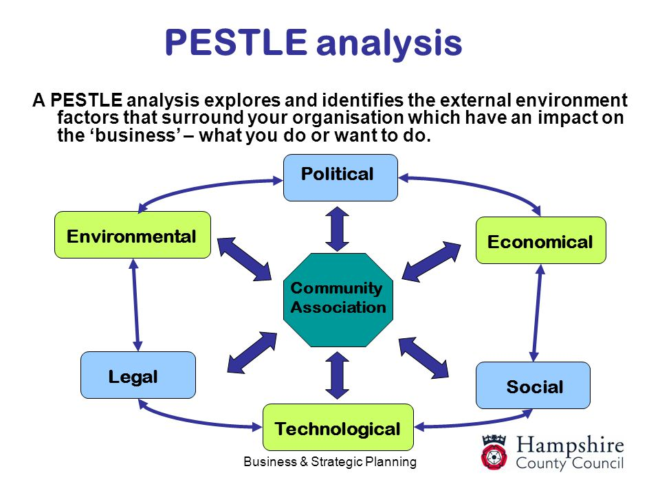 Business & Strategic Planning PESTLE analysis A PESTLE analysis explores and identifies the external environment factors that surround your organisati
